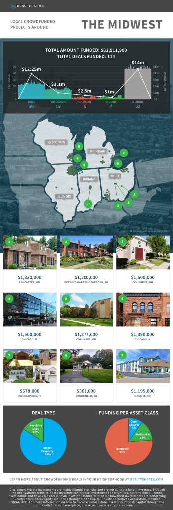 Infographic for Commercial Real Estate Crowdfunding